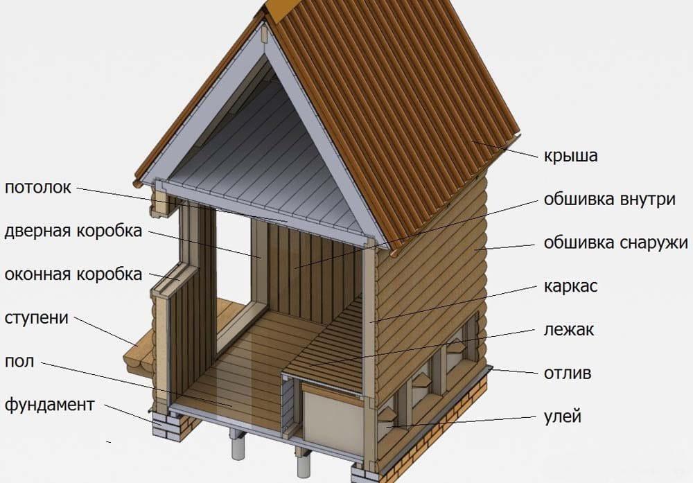 Конструкция домика для сна на ульях